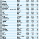 優良企業TOP50参考資料(東洋経済オンライン調べ)
